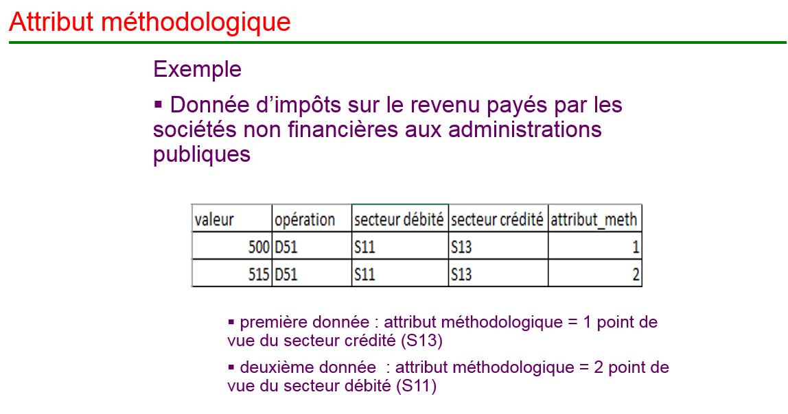 Attributs_methodologiques